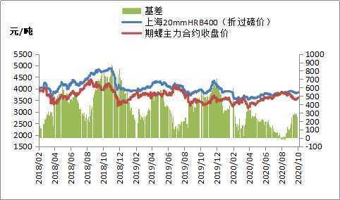 黑色期货大幅上涨,钢价节后开门红