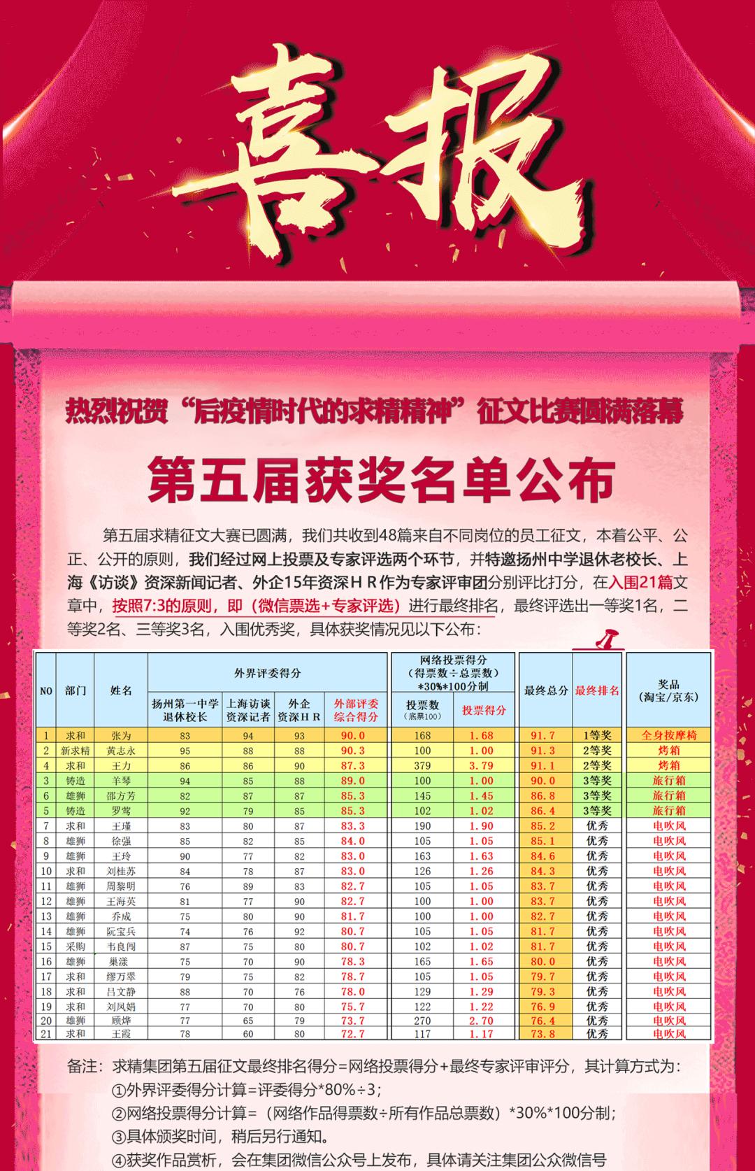 喜报-求精集团第五届征文获奖公布
